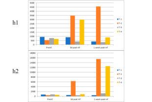 Efecto de Alquermold Natural en broilers desafiados con Clostridium perfringens