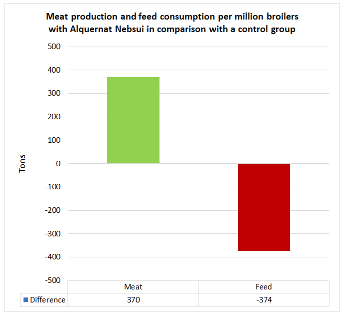 Meat production and feed consumption per million broilers with Alquernat Nebsui in comparison with a control group