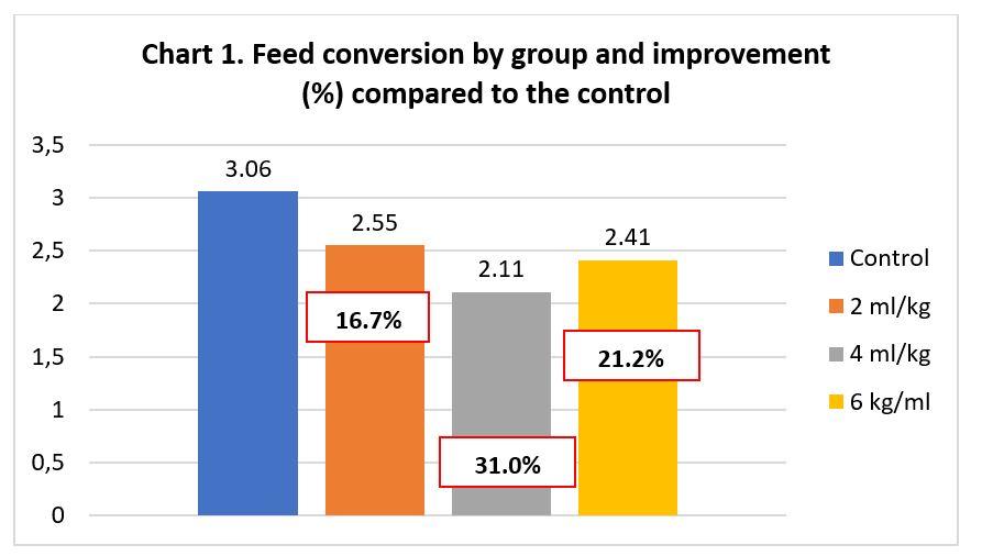 Alquernat Immuplus solution to stress in aquaculture Feed conversion improvement