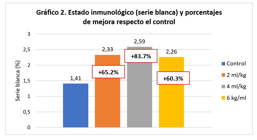 Alquernat Inmuplus Estado inmunológico serie blanca