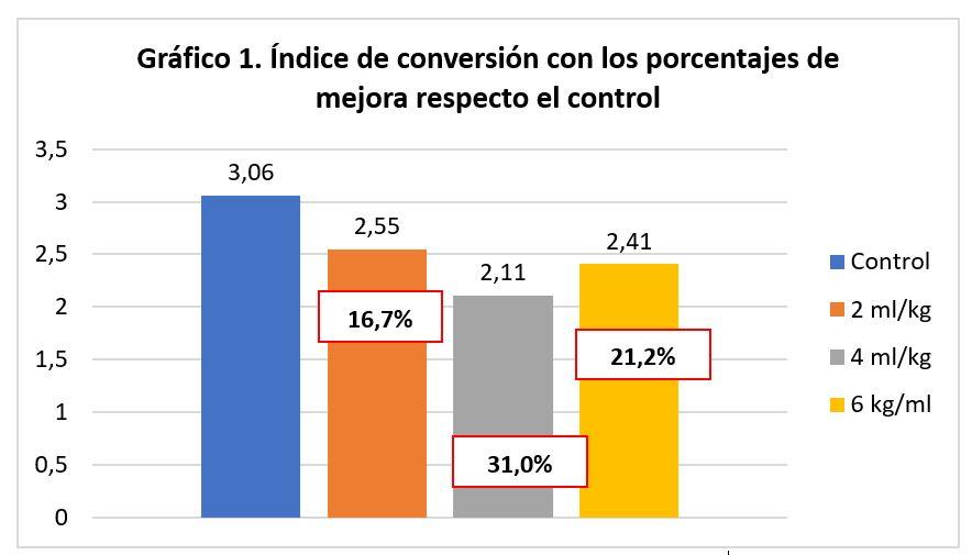Alquernat Inmuplus solución para prevenir el estrés en acuicultura Indice de converción con los porcentajes de mejora respecto el control