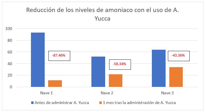 Reducción de los niveles de amoniaco con el uso de A. Yucca