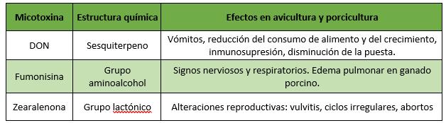 Efecto de las micotoxinas DON, fumonisinas y zearalenona sobre la producción avícola y porcina